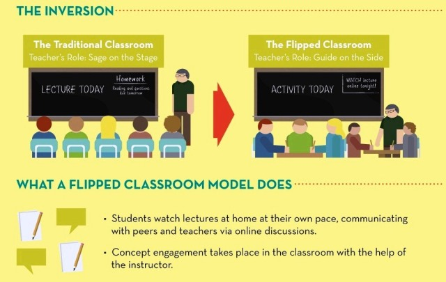 flipped-classroom - concept